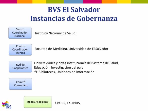 gobernanza-BVS-El-Salvador